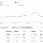 audit positionnement google