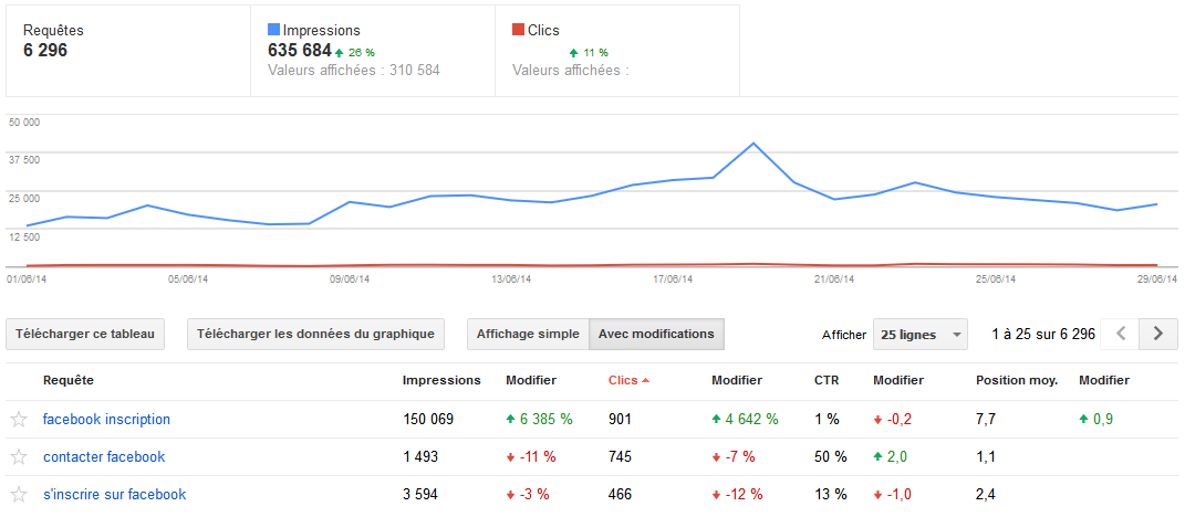 audit positionnement google