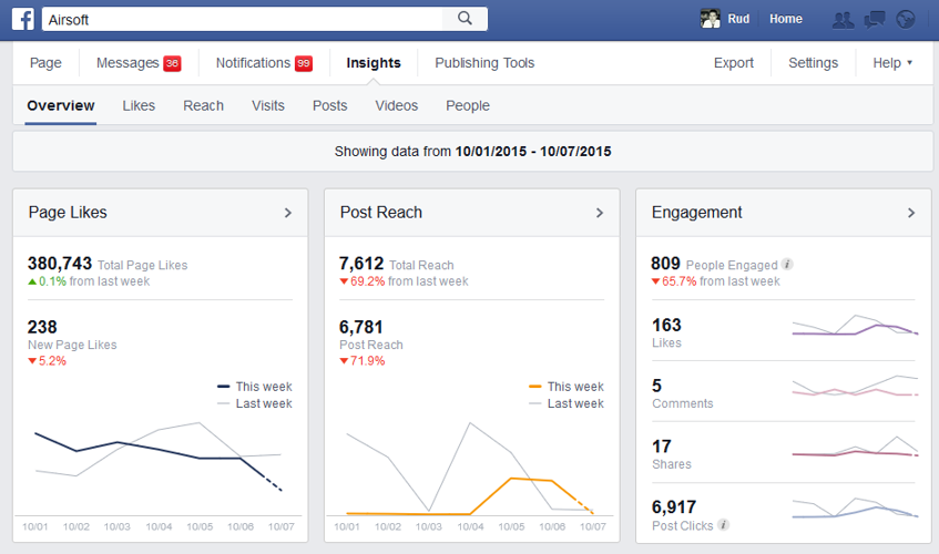 statistiques réseaux sociaux