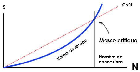 valeur réseau social