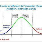Courbe innovation facebook