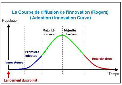 Courbe innovation facebook