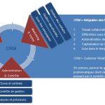 Le CRM : Gestion de la Relation Client