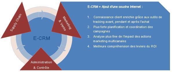 management de la relation client pdf ofppt