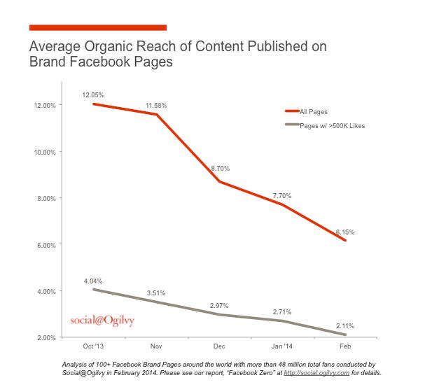 baisse du reach facebook