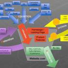 stratégie internet marketing