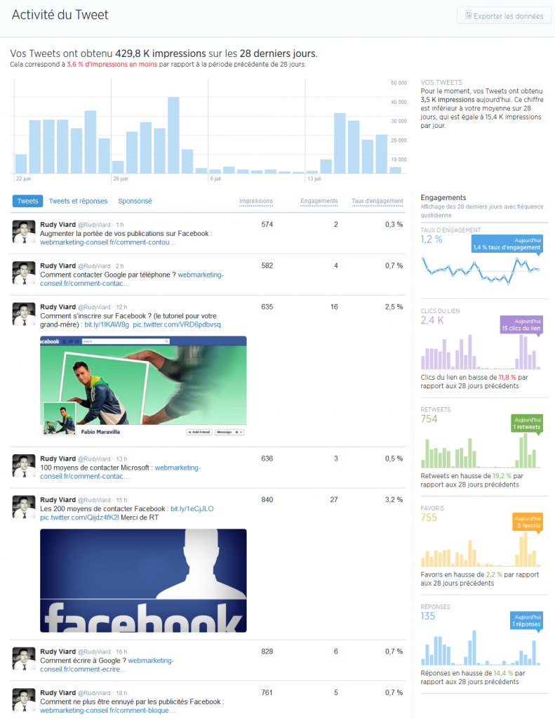 statistiques twitter