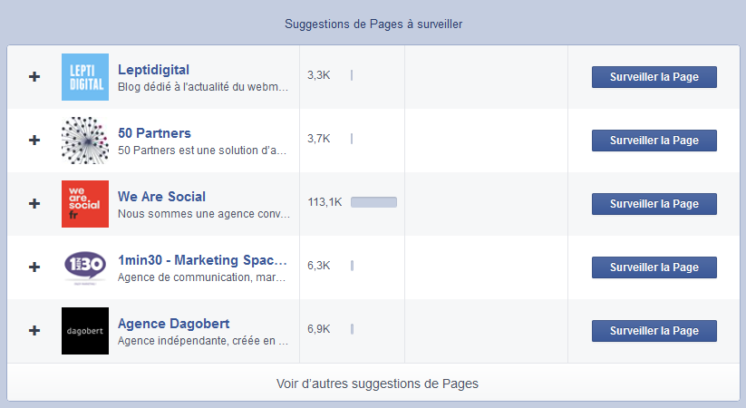 analyser pages facebook