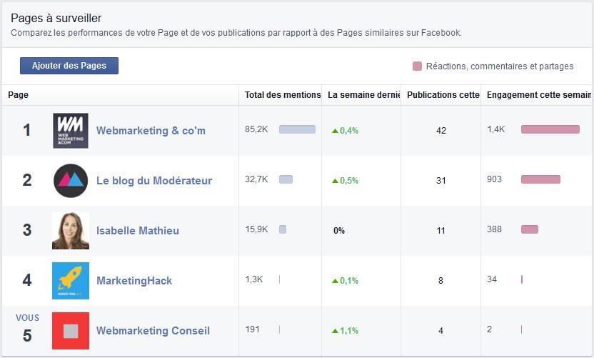 surveiller concurrents facebook