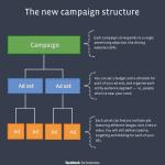 campagnes facebook
