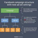 Comment Bien Gérer vos Campagnes de Publicité Facebook ?