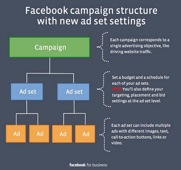 structure campagne facebook