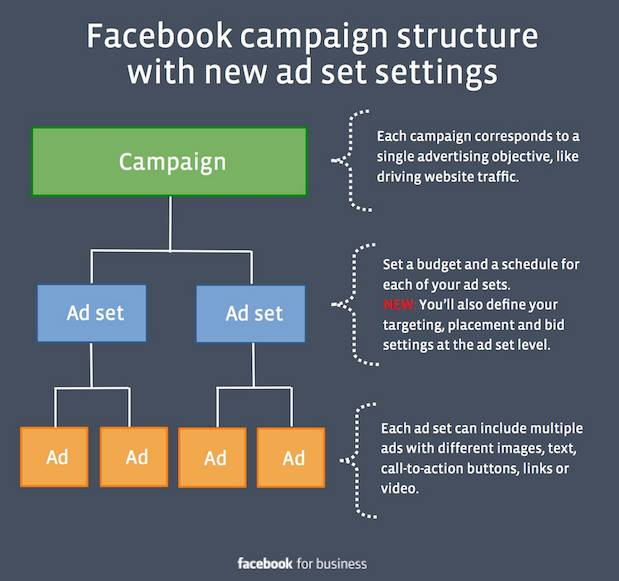 structure campagne facebook
