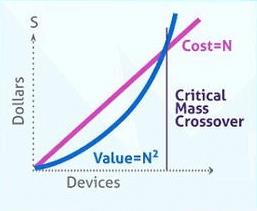 valeur d'un réseau social