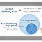 Le Content Marketing Score sur Linkedin