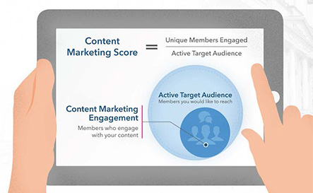 content marketing score linkedin