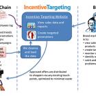 incentive targeting