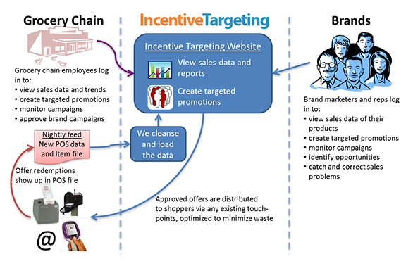 incentive targeting