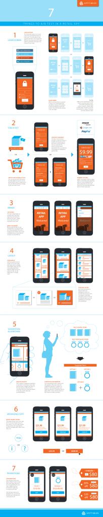test A/B pour une application mobile