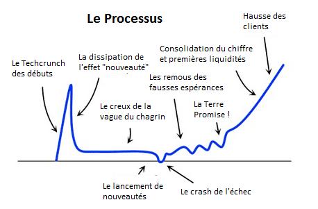 cycle de vie start-up