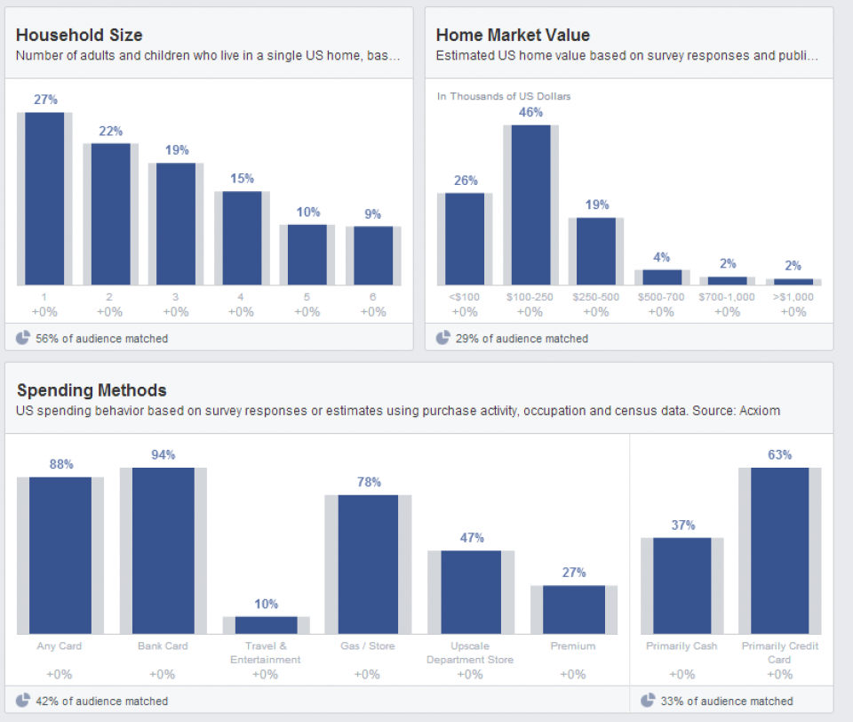 habitation-facebook-audience-insights