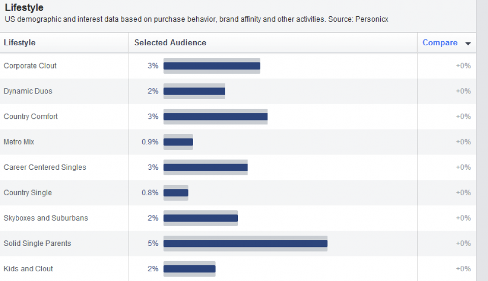 lifestyle-facebook-audience-insights