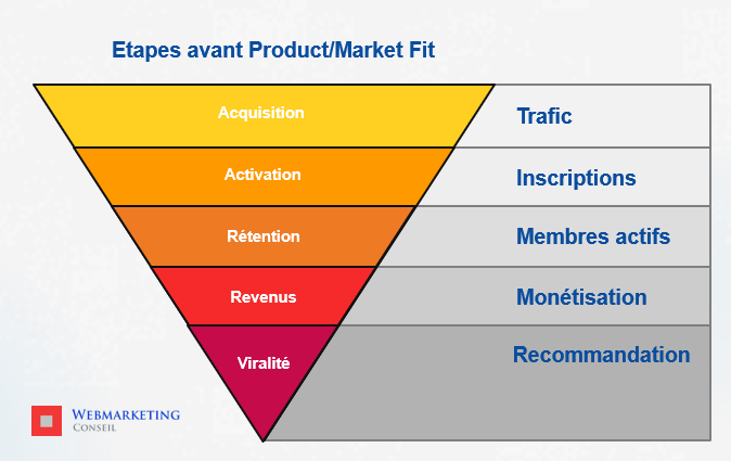 product/market fit