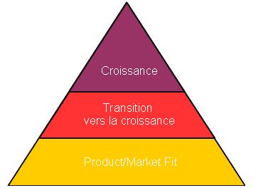 startup pyramid