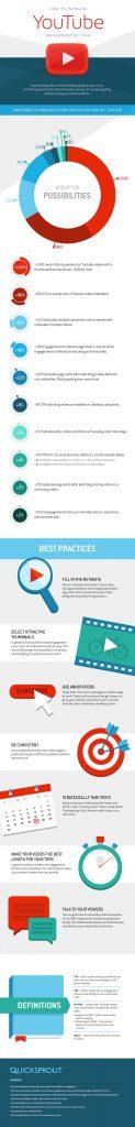 augmenter engagement sur les vidéos youtube