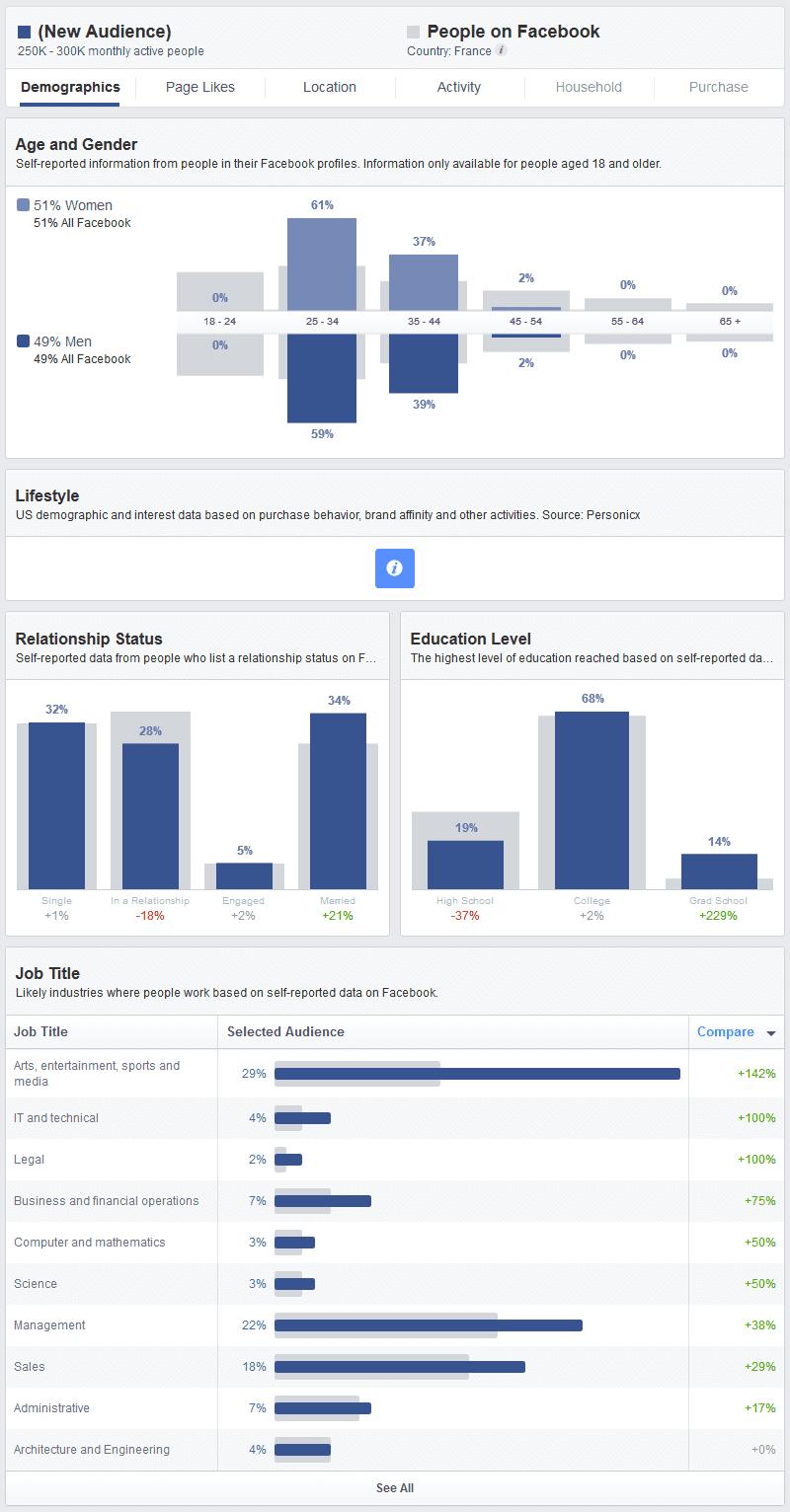 etude de marche facebook