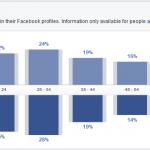 Comment Réaliser une Etude de Marché avec Facebook ?