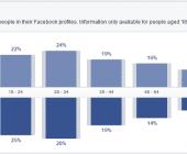 facebook étude de marché