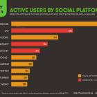 classement reseaux sociaux