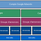 campagne google adwords