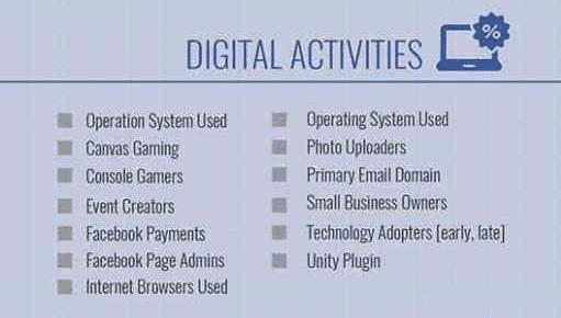 ciblage activité numériques