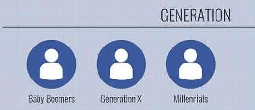 ciblage génération