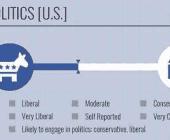 ciblage politique