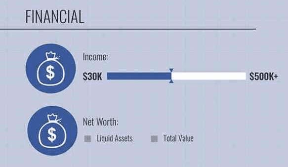 ciblage revenus