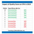 impact quality score sur cout par clic