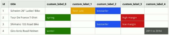 labels google adwords