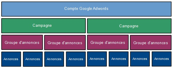 structure campagne google