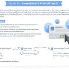 twitter objectif engagement