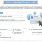 twitter objectif engagement