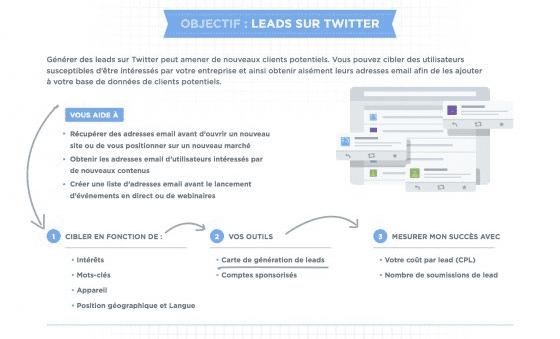 twitter objectif leads