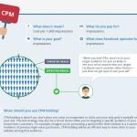 CPC, CPM, oCPM ou CPA : Quel type d'enchère pour vos Publicités Facebook ?
