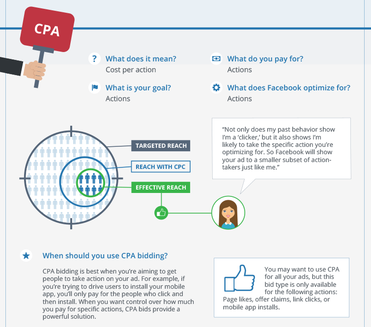 encheres facebook cpa coût par action