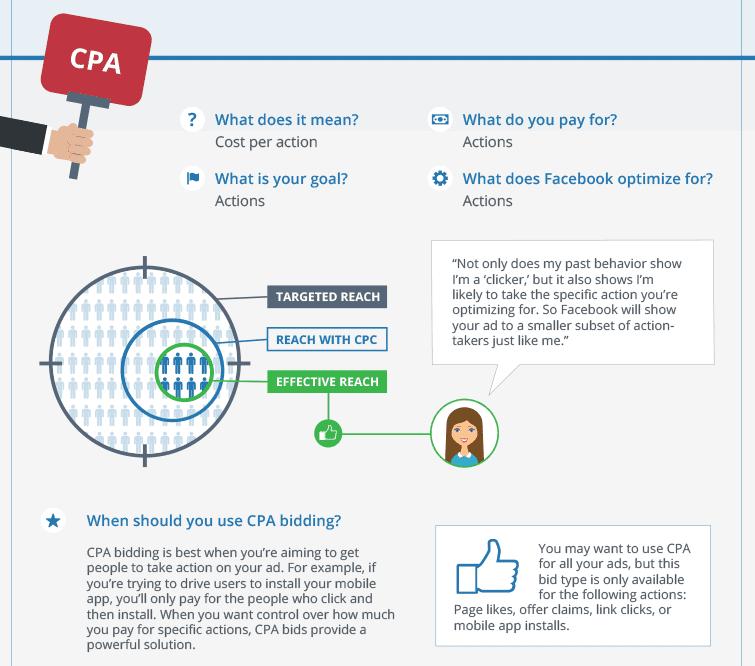 encheres facebook cpa coût par action
