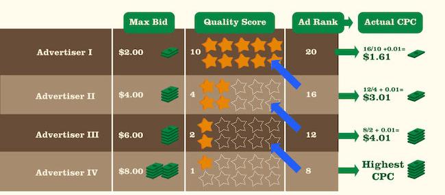 meilleur quality score