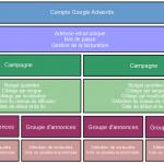 Comment Bien Organiser vos Campagnes de Publicité Google ?