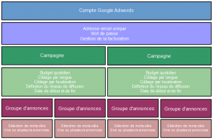 organisation adwords